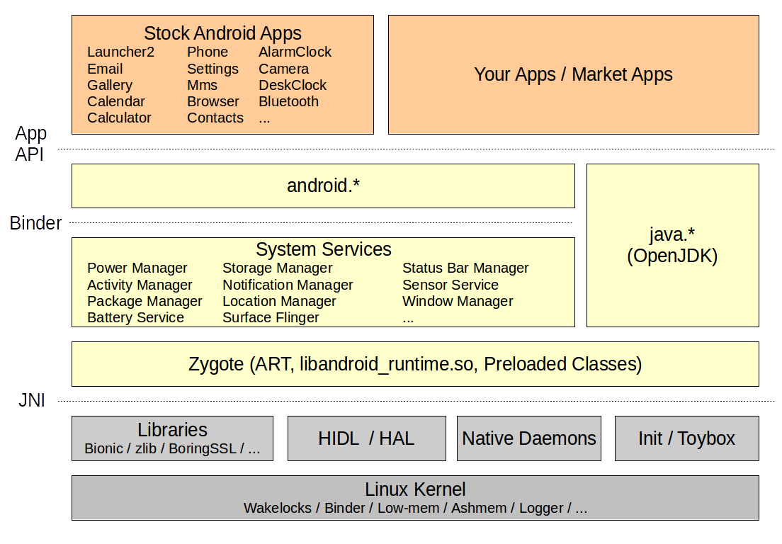 Android Debugging and Performance Analysis