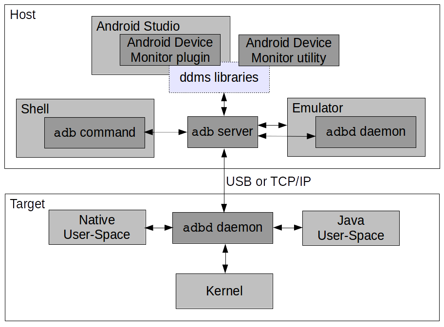 Embedded Android